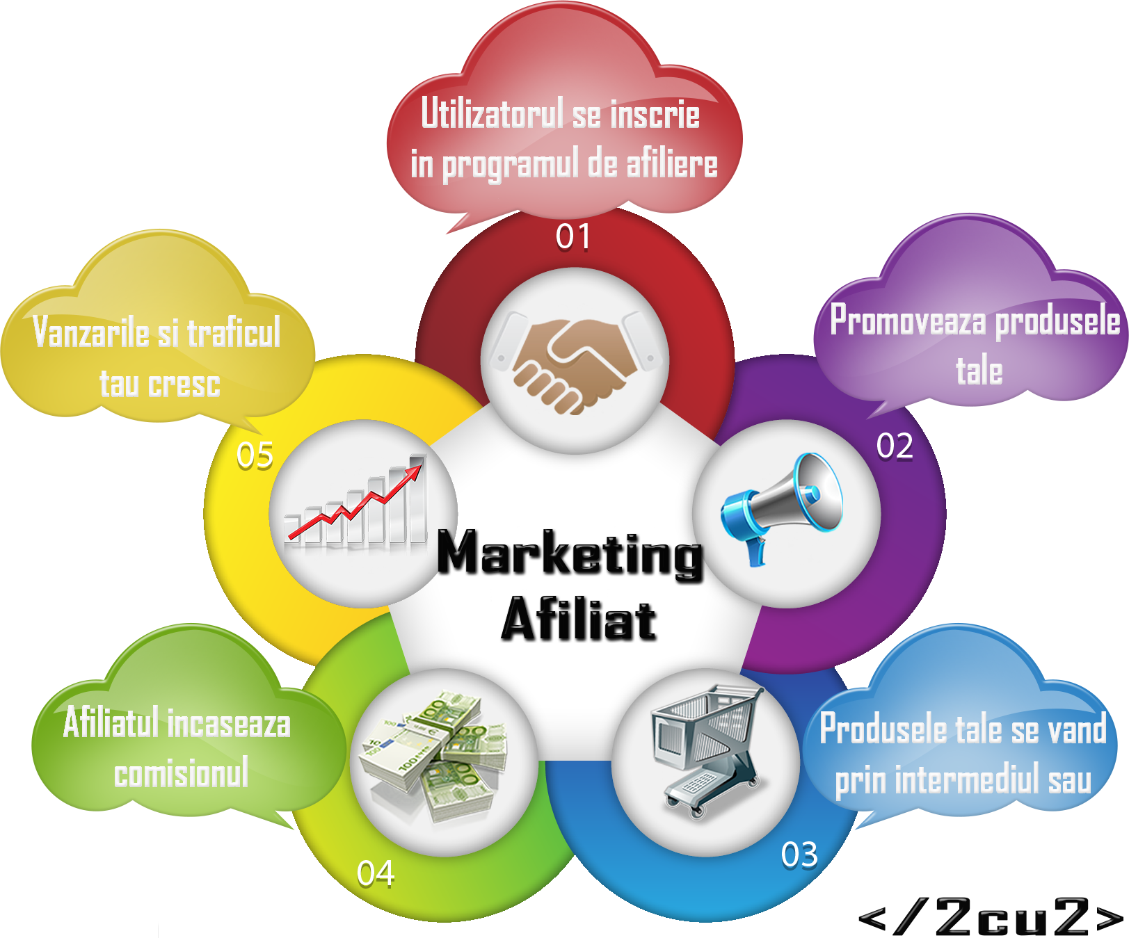 Promovare-MarketingAfiliat-2cu2Ro